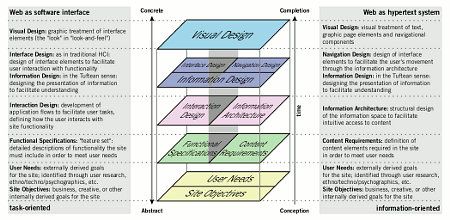Elements of User Experience diagram