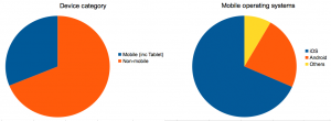 Pie charts showing Mobile/non-mobile visitors and popular mobile OS